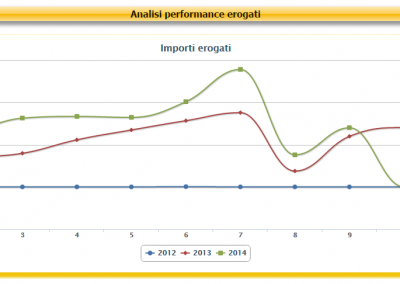 Analisi Performance